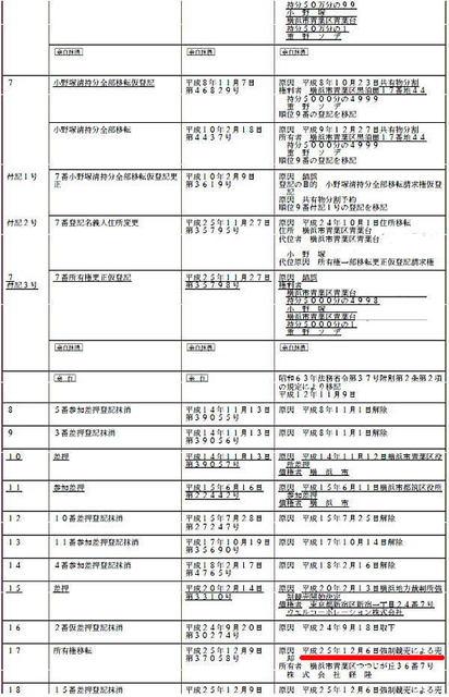小野塚清虚偽表示住所謄本P2.jpg
